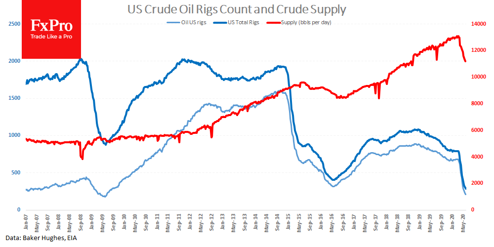 US operating Oil Rigs declined to 206, while total count updated all-time low at 284