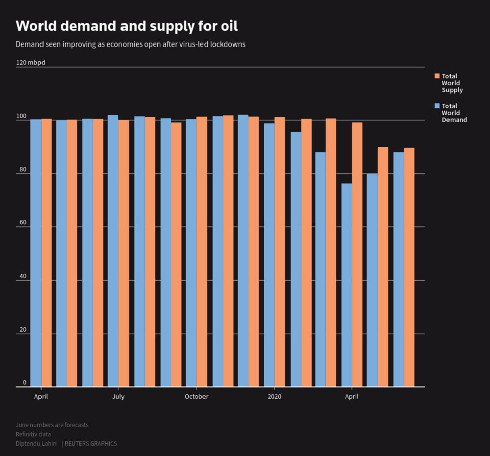 Oil rises on economic data but spike in U.S. virus cases caps gains