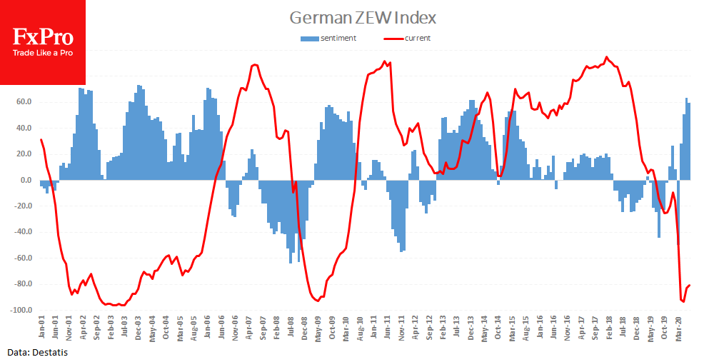 Stronger EUR, despite weak German business sentiment