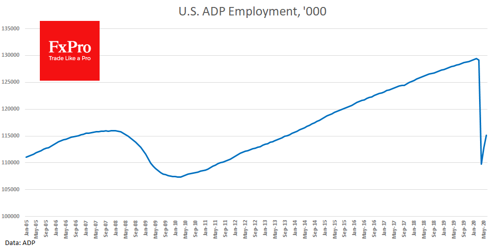 US ADP jobs data revived optimism at the start of the 2H