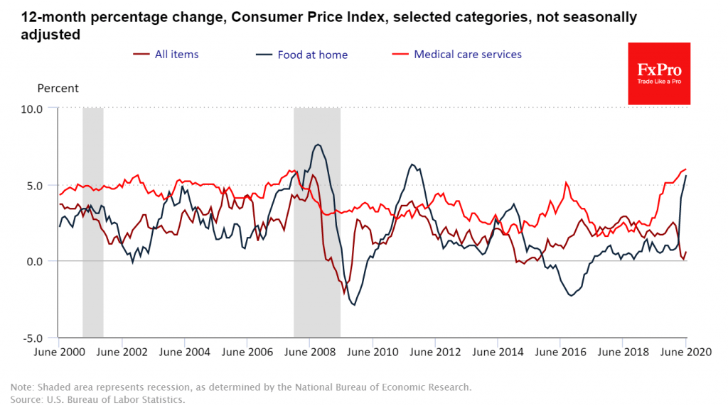 Strong US inflation as a warning for markets