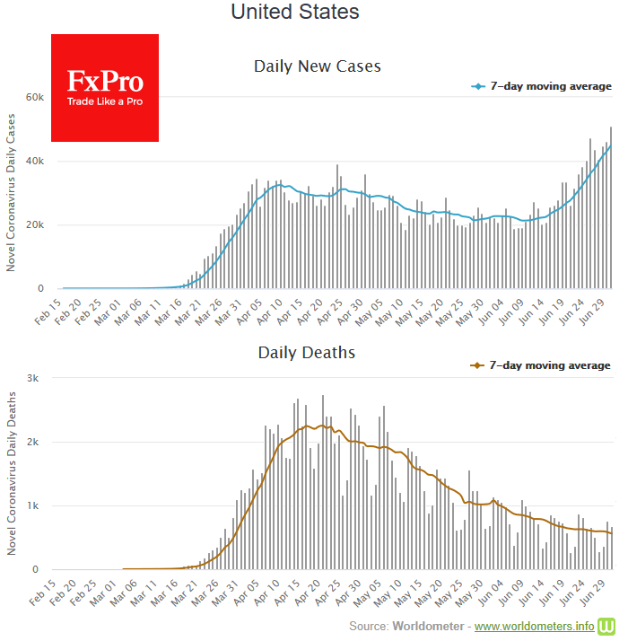 Markets are optimistic before NFP, ignoring COVID cases records
