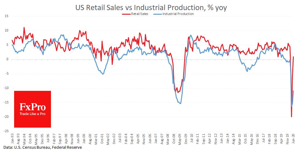 US Retail Sales Alleviated Market Concerns