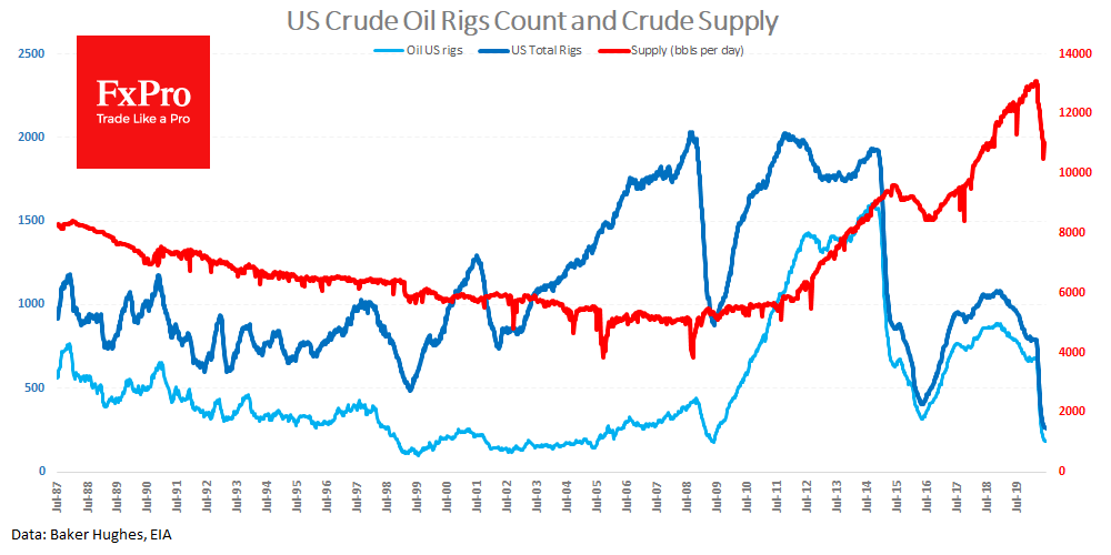 The US winding down crude oil drilling, despite prices rebound