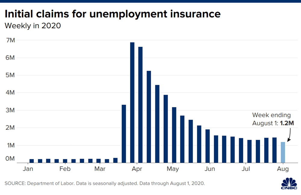 U.S. weekly jobless claims at the lowest level of the coronavirus pandemic