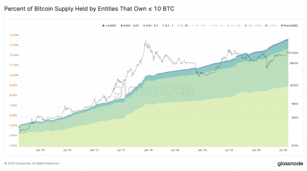 The composition of Bitcoin's investor base is rapidly shifting