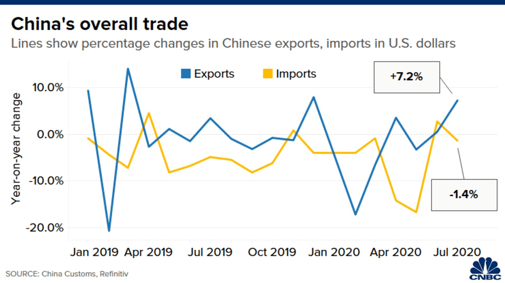 Unexpected support factor for Chinese exports