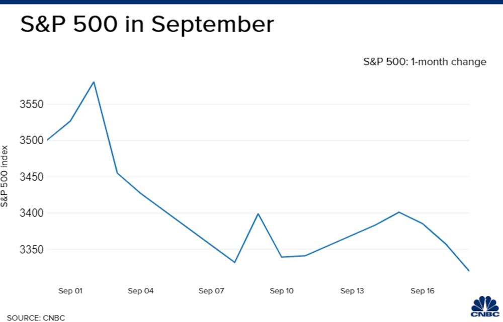 Dow plunges 900 points as September sell-off continues