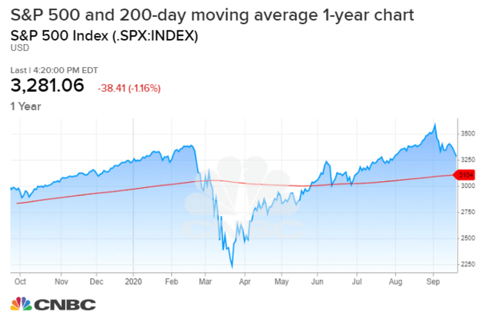 Stock sell-off accelerates: bottom to be formed by October