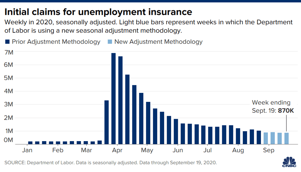 Weekly jobless claims rise unexpectedly as stimulus boost fades