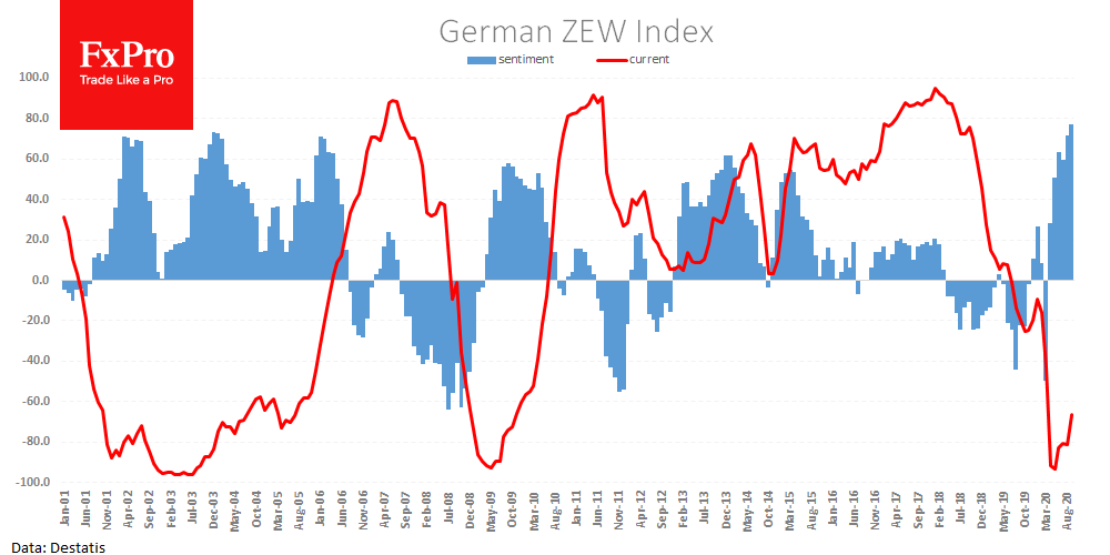 German ZEW index goes above expectations, but EURUSD is in no hurry to climb above 1.1900