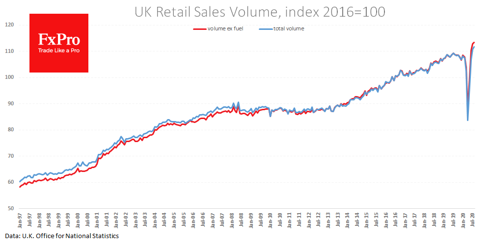 UK retail sales: data remains on the bright side