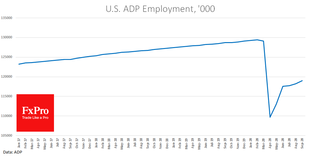 ADP employment data beat expectations in September
