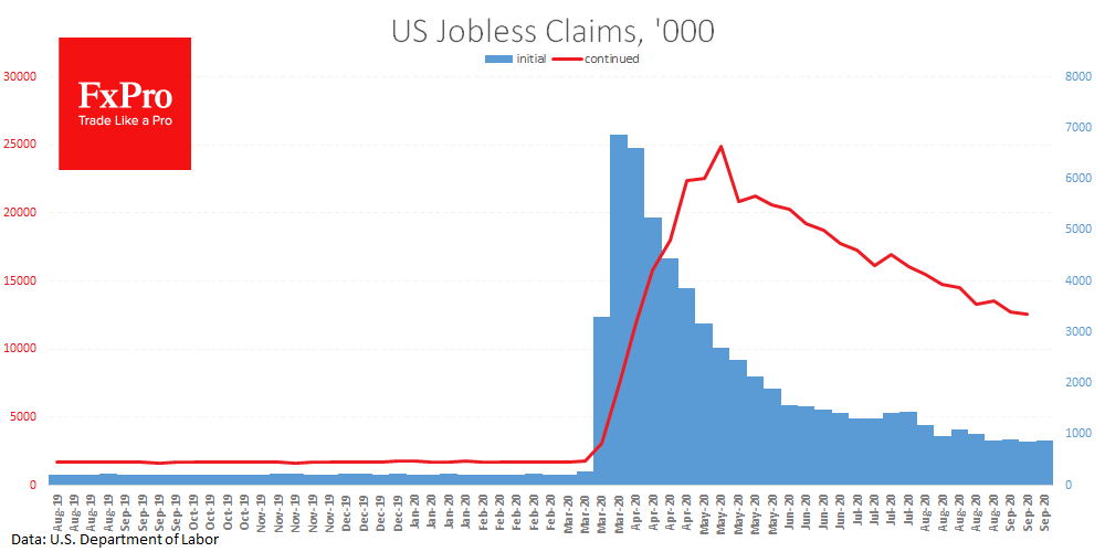 US Jobless claims data again fell short of expectations