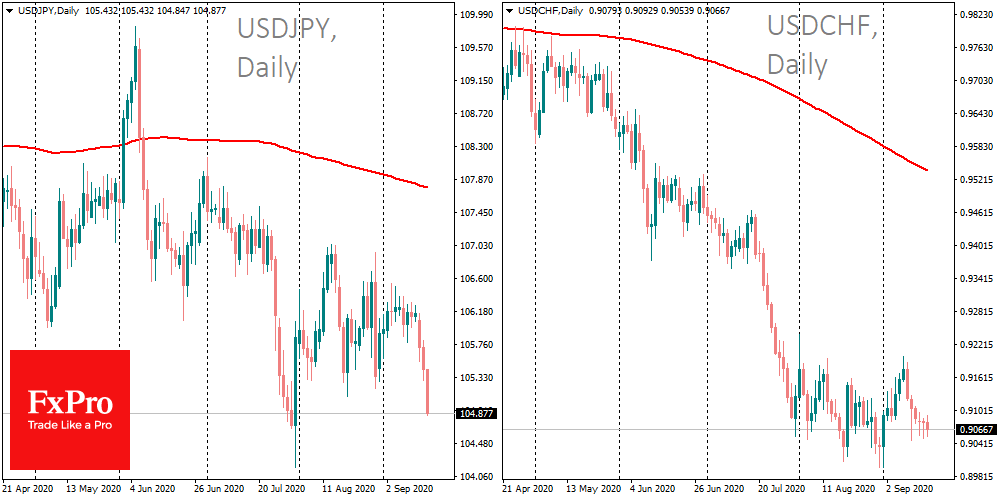USD losing even to 'safe' JPY, CHF