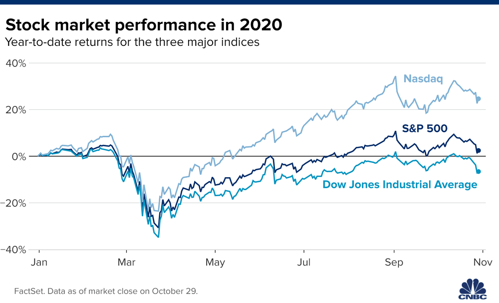 Dow futures fall by nearly 500 points as Apple and Amazon shares decline after earnings