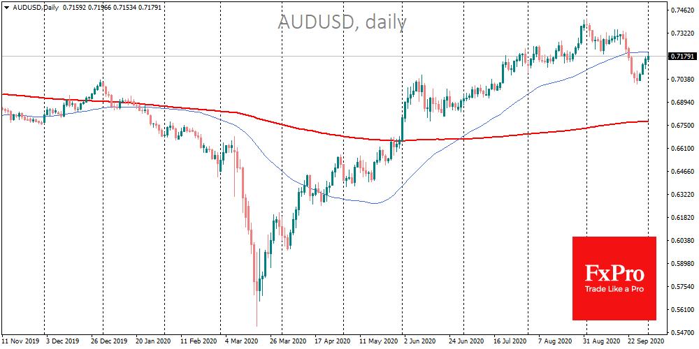 Stimulus hopes feed the markets; FX appears bullish