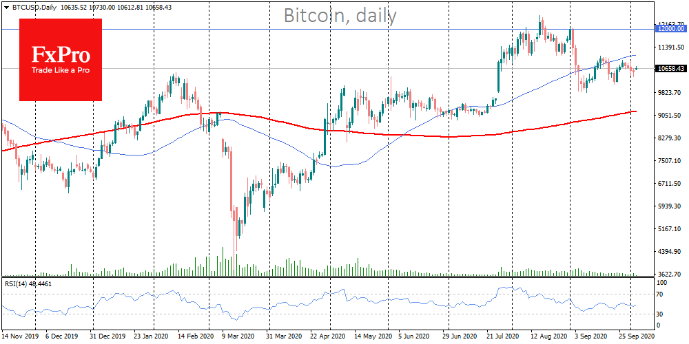 Bitcoin attracts traders but does not increase much