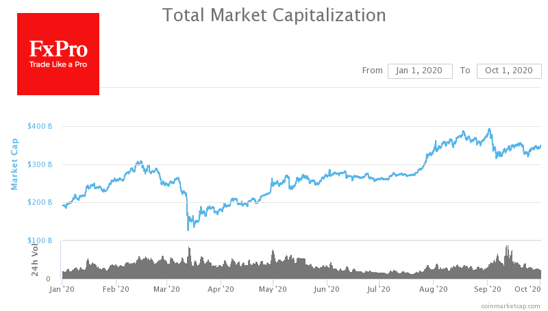 Digital currencies: prices are declining but overall capitalization grows