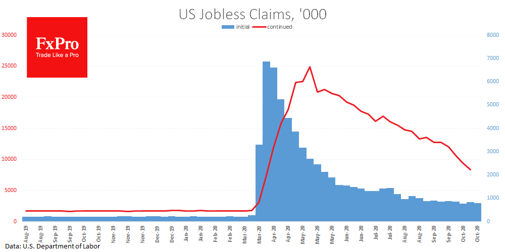 US Jobless Claims resume decline easing pressure for USD, stocks