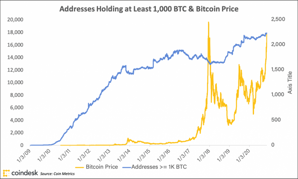 Crypto Long & Short: 4 Metrics That Show How the Current Bitcoin Rally Is Different From 2017