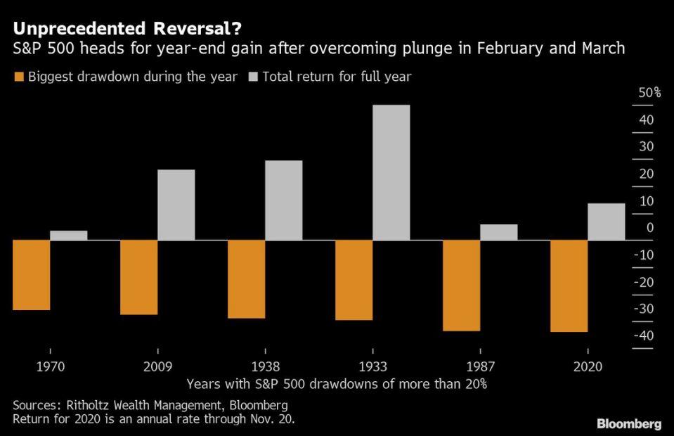 U.S. Stocks Rise on Reopening Hopes; Dollar Slips
