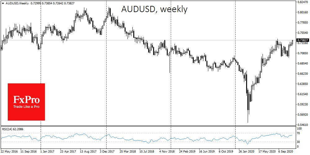 NZD & AUD adding on fast recovery and hopes for further BoJ's QE