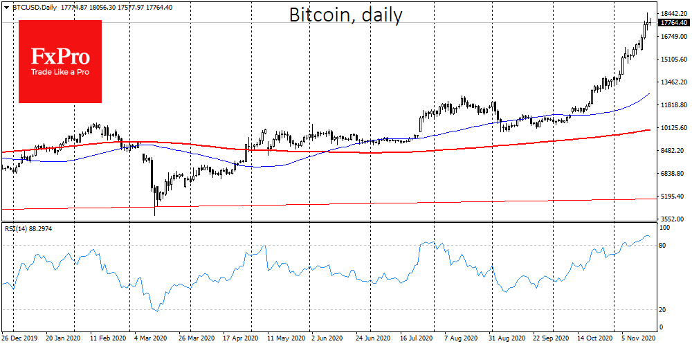 Bitcoin is overbought but crowd excitement supports the coin