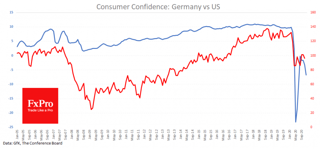 German consumer climate dampened by a new lockdown