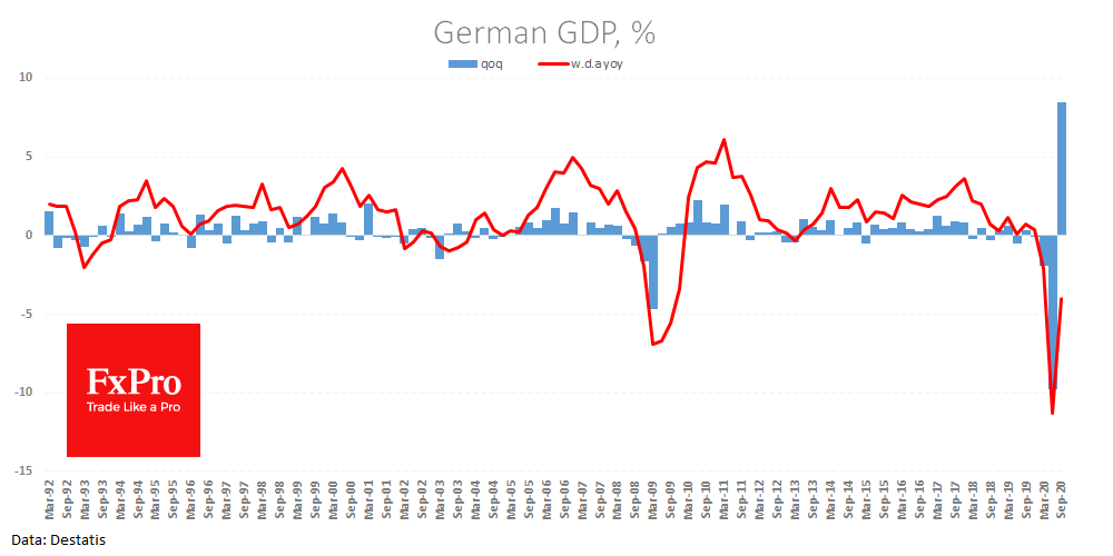 Germany's GDP data boost market optimism