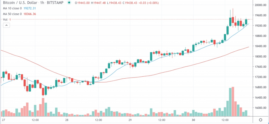 Bitcoin All-Time High Tops Out at $19,850 as Ether Options Market Goes Mega-Bullish