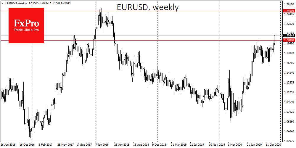 Dollar weakness takes EURUSD to a new range