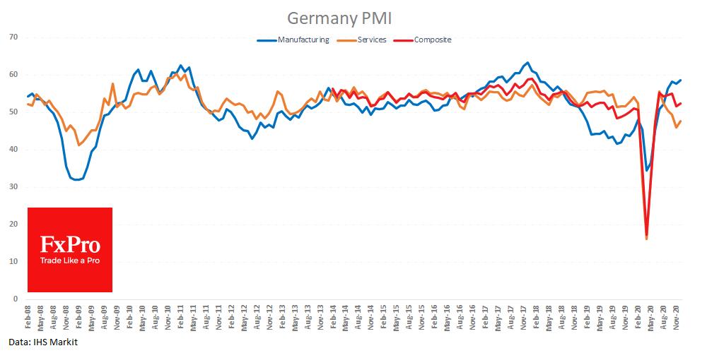 German PMIs revive euro's growth momentum