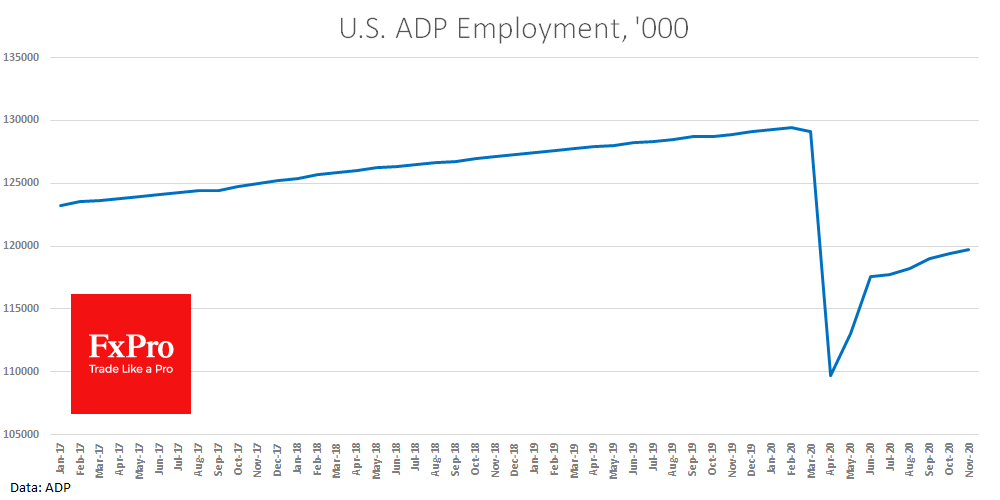 ADP report spurred fears that the labour market is losing momentum