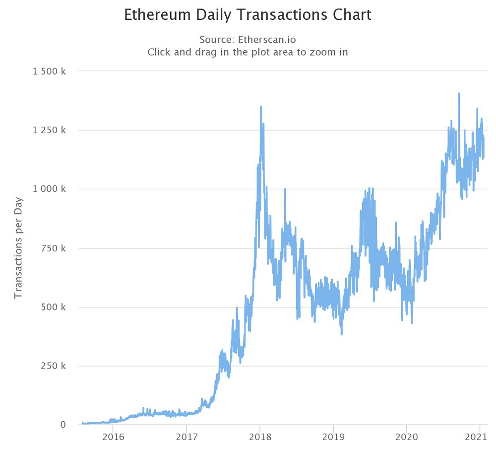 3 reasons why Ethereum has been rising faster than Bitcoin price in 2021