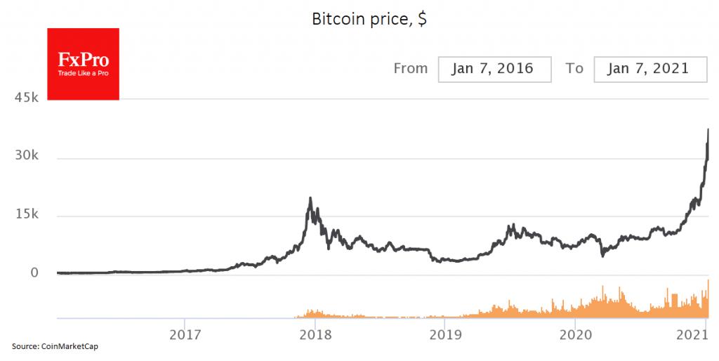 Bitcoin updates highs, but still far from peak