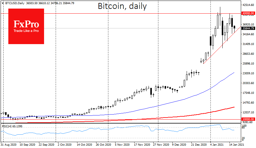 Bitcoin correction drags on