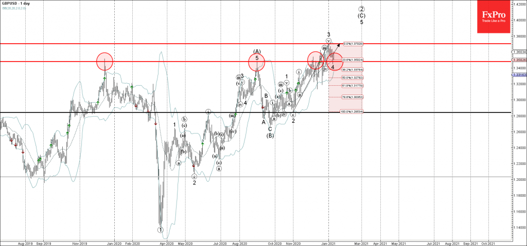 gbpusd-primary-analysis-jan-12-1639-pm-1-day-1024x479.png