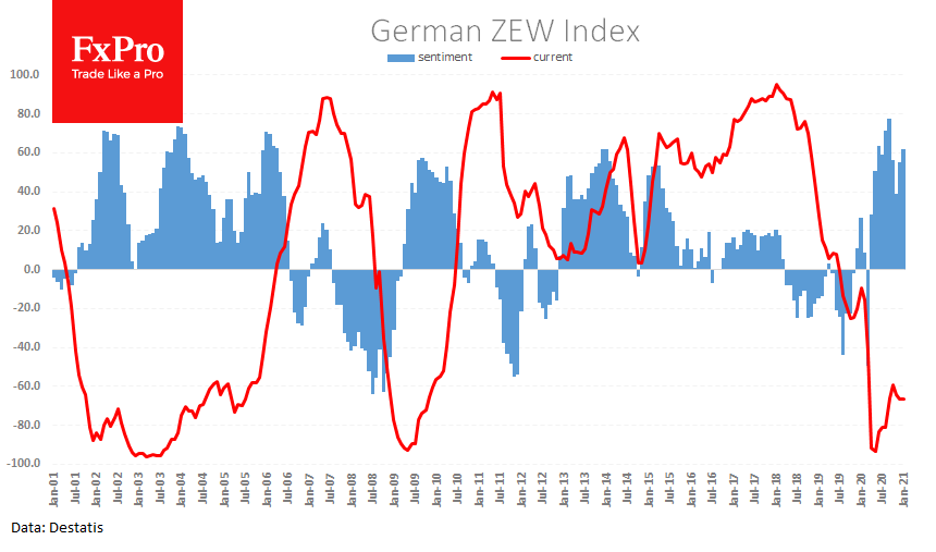 Strong ZEW report helped EUR to climb higher