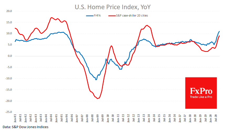 US Housing market becomes even hotter