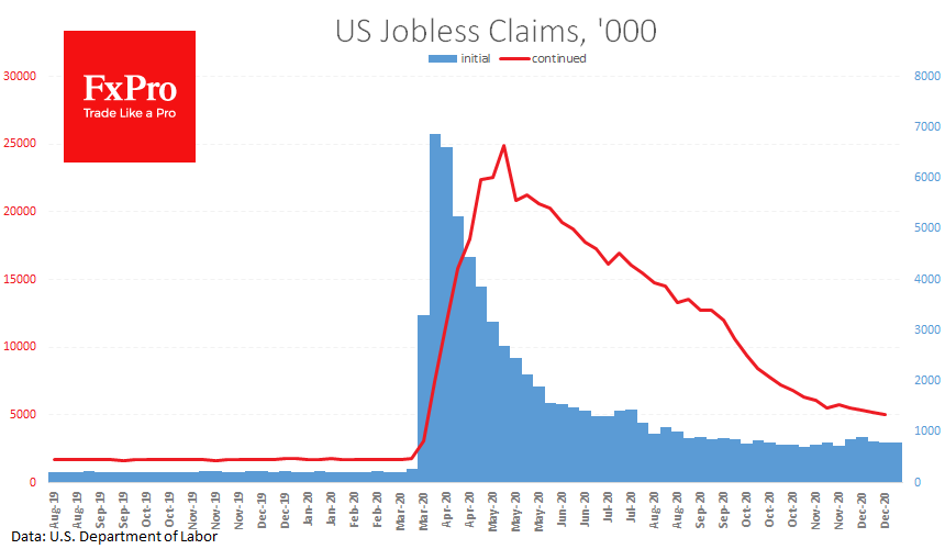 Jobless Claims data sparked USD & share purchases
