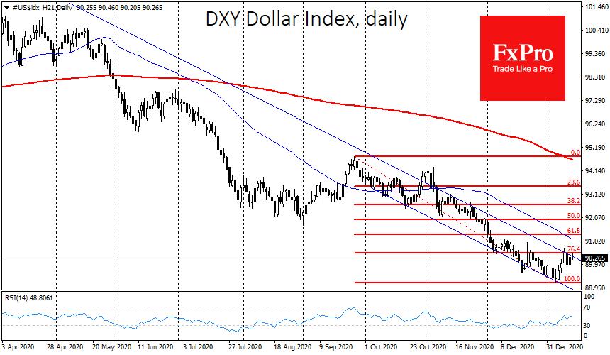 A false dollar rebound?