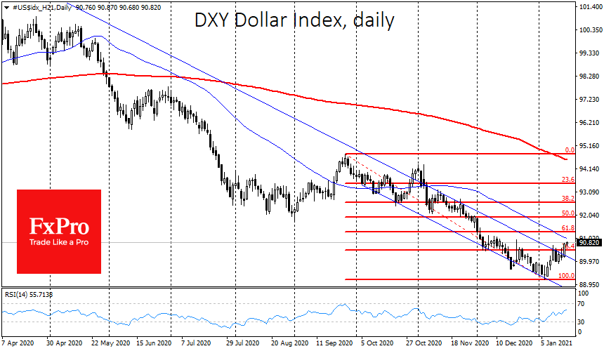 How long will the dollar's recovery last?