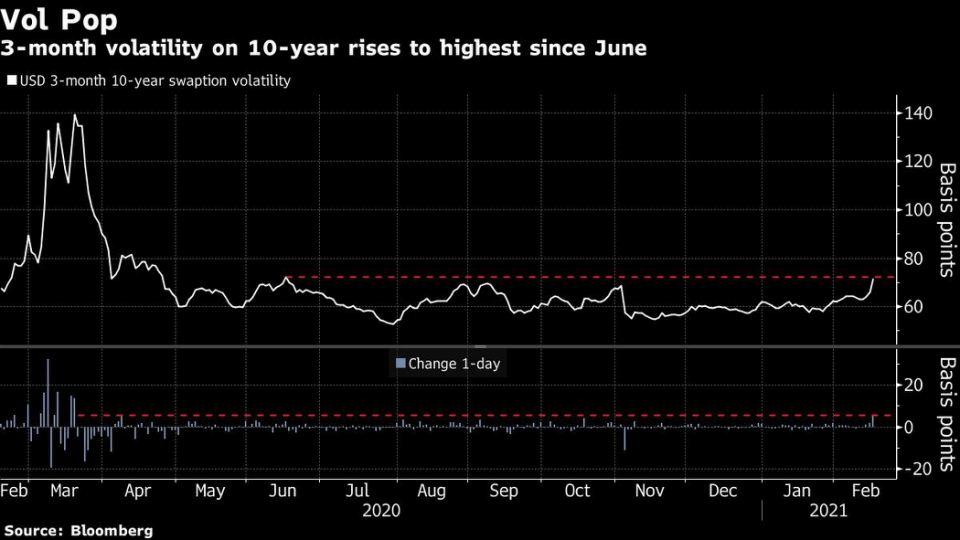 Stocks Steady With Bond Yields; Brent Near $65