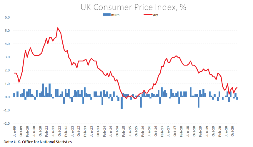 UK inflation genie is out of the bottle?