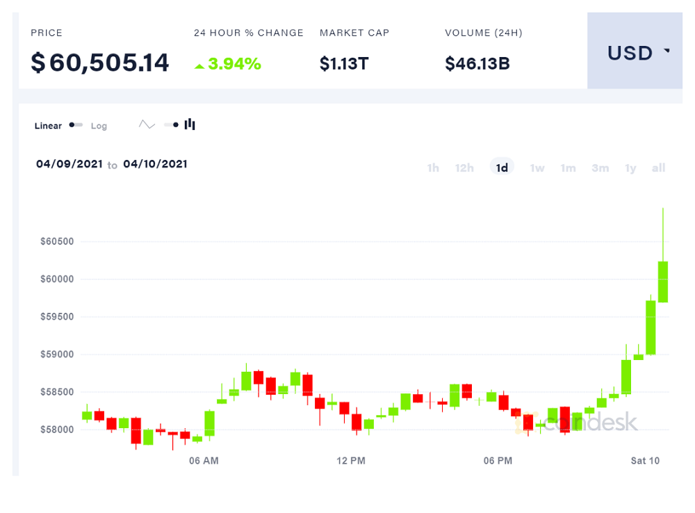 Bitcoin Price Shoots Past $60K, Ether Hits New All-Time High in Early Saturday Trading