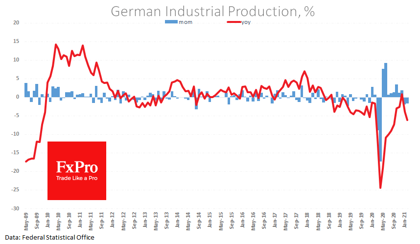 Weak German manufacturing pressured EUR