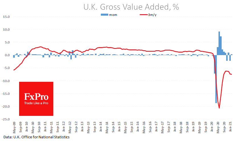 Upbeat UK data for February supports Pound