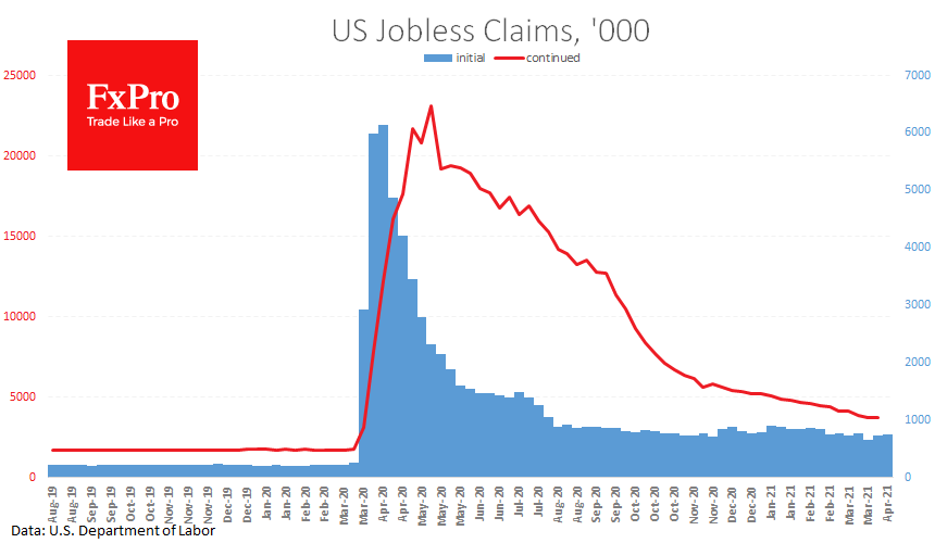US jobless claims may cause markets to reassess their optimism