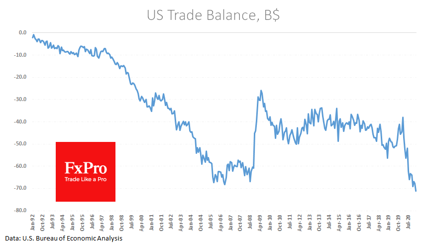 US trade deficit widens to record on export fall